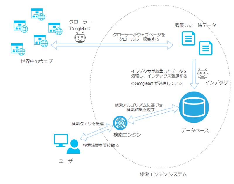 検索エンジンシステムの全体図